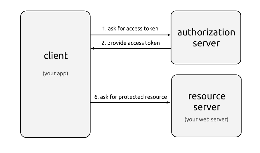 oauth-2_0-client- credentials-flow