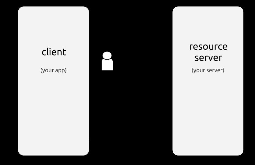 tatiyants com Using OAuth to Protect Internal REST API