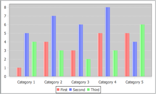 JFree bar chart default output