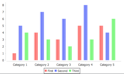 Jfree bar chart with plot area cleaned up