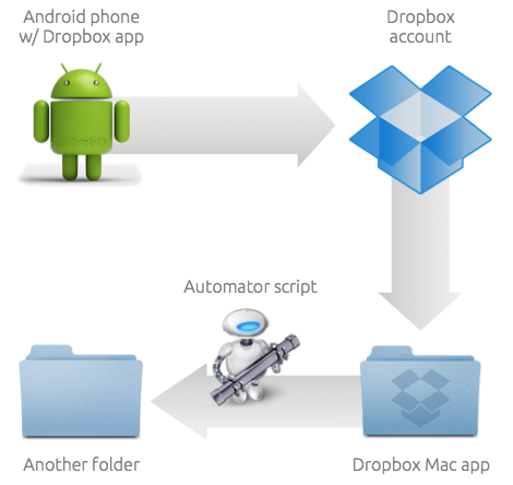 android mac dropbox photo backup